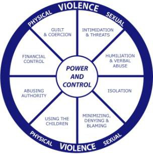 types of domestic abuse